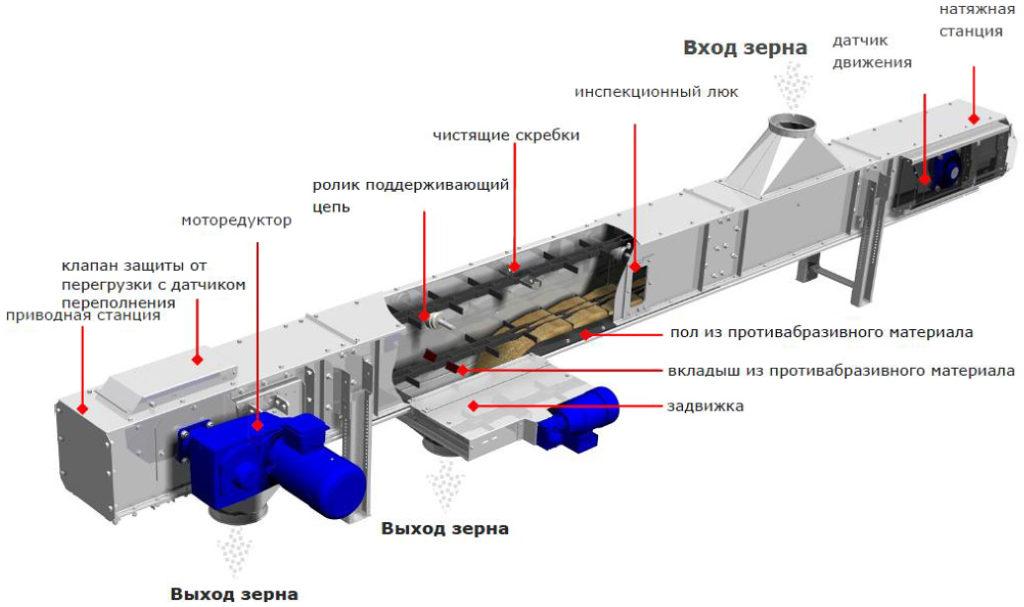 Виды транспортеров цепных генератор б у на транспортер т4